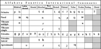 Alfabeto Fonético Internacional En Proel.org